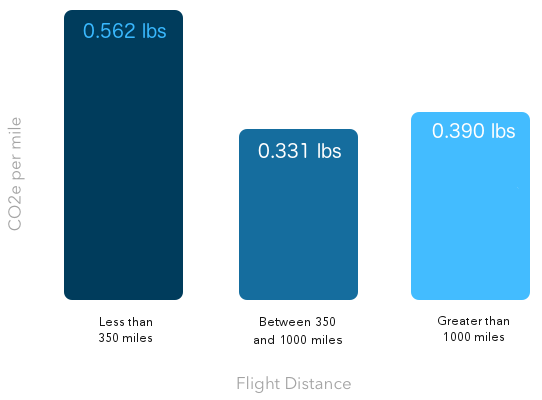 Flight distance graph